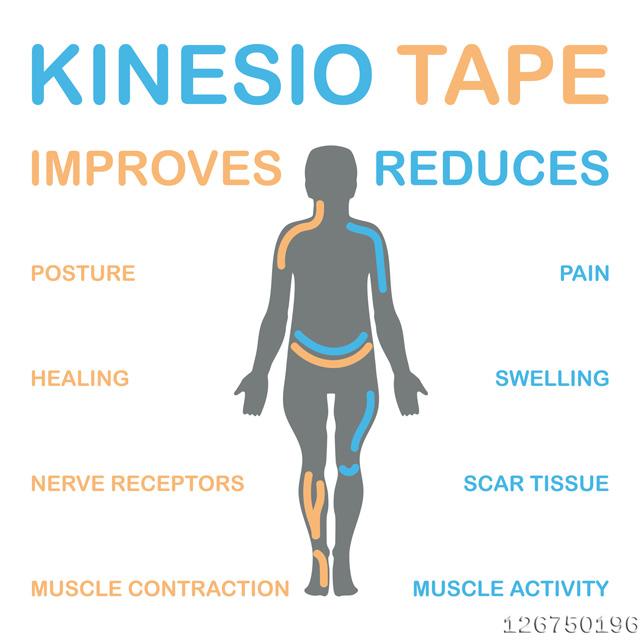 Kinesiologie Tape Vergleich